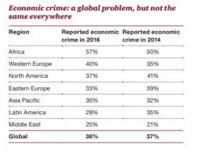 Global Economic Crime Survey